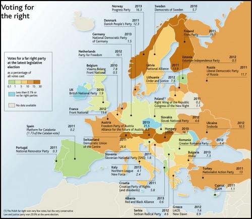 extremes droites en europe